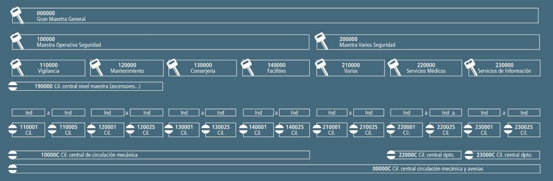 Estructograma de un plan de cierre